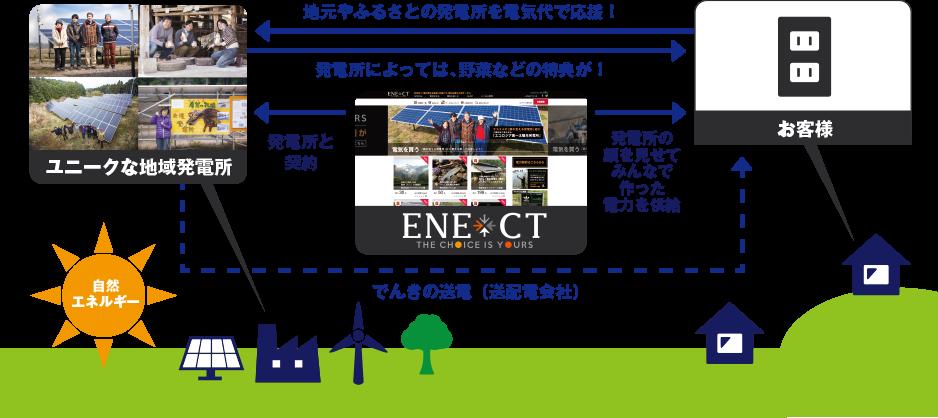 顔の見える電力ENECTの解説図