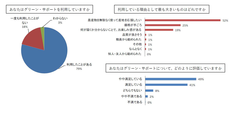グリーンサポートグラフ